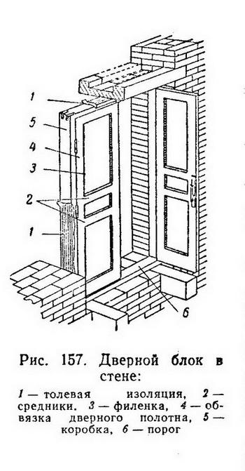 Дверной блок в стене