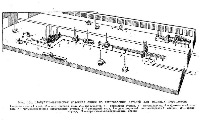 Полуавтоматическая поточная линия по изготовлению деталей для оконных переплётов