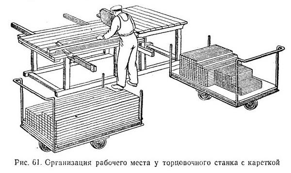 организация рабочего места у торцовочного станка с кареткой