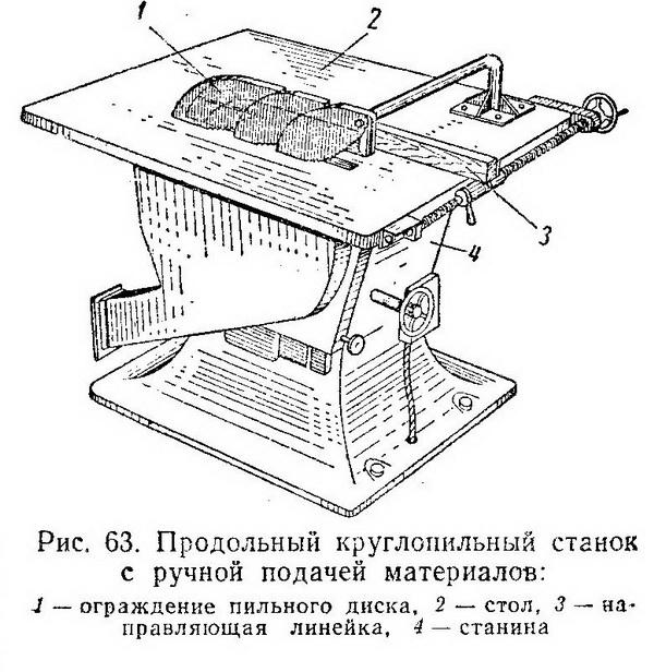 Продольный станок с ручной подачей (циркульная пила)