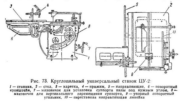 станок ЦУ-2