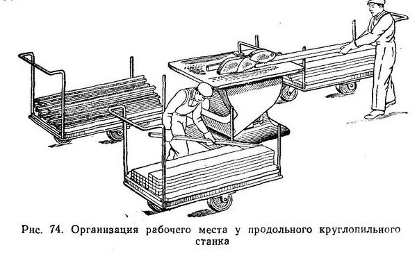 На продольных круглопильных станках работают два человека: станочник и подручный