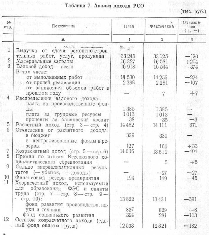 Анализ дохода РСО