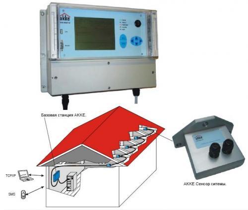 Система мониторинга конструкций АККЕ